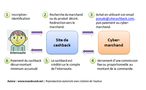 cashback-definition-mode-d-emploi