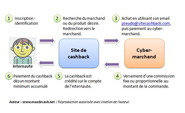 cashback-definition-mode-d-emploi